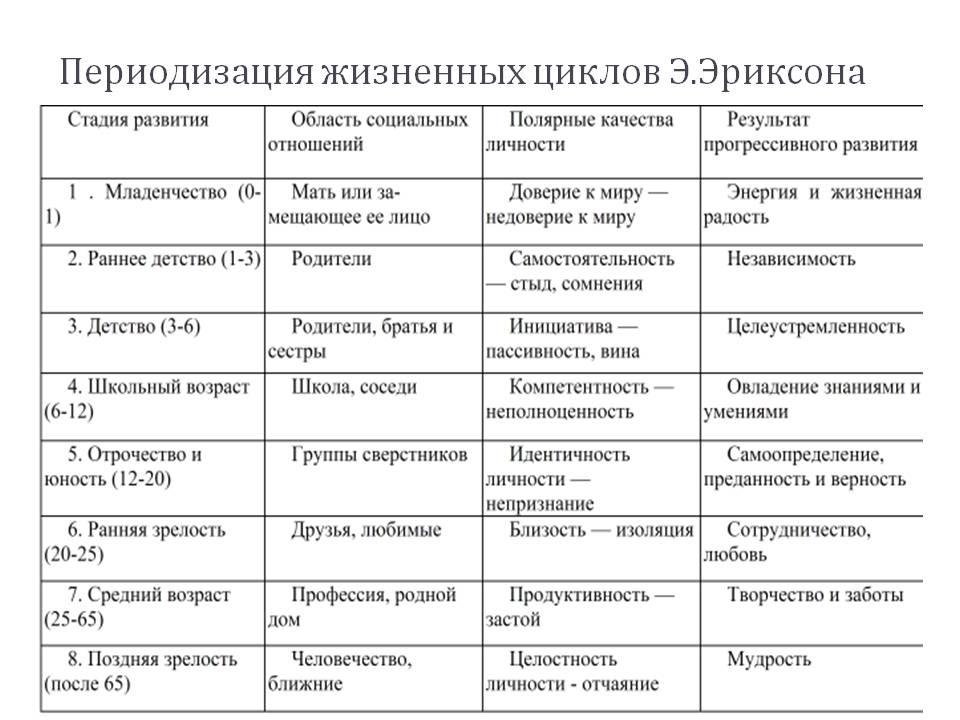периоды Эрика Эриксона